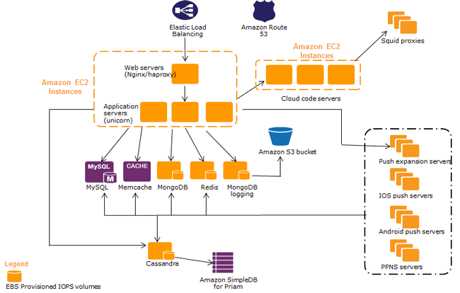 aws cloudfront case studies Open the personal health dashboard amazon web services publishes our most up-to-the-minute information on service availability in the table below amazon cloudfront: service is operating normally: amazon cloudsearch (sao paulo.